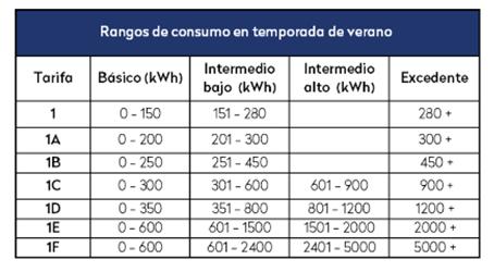 rangos de consumo de energía en verano
